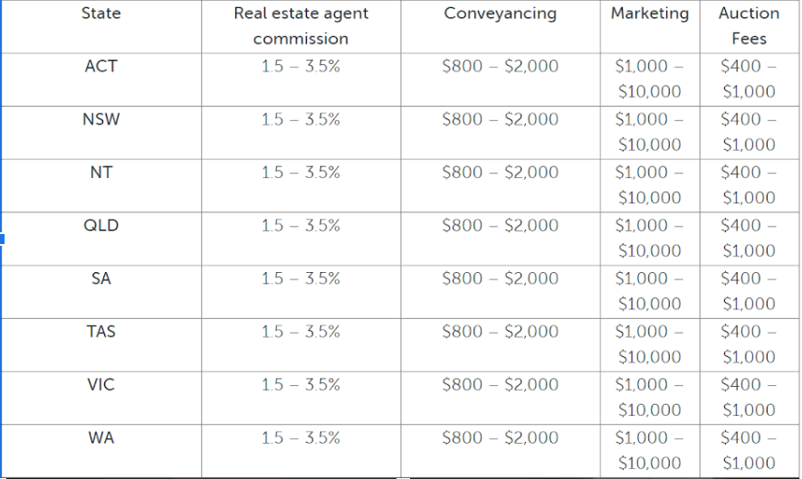 estate agent charges sydney compared